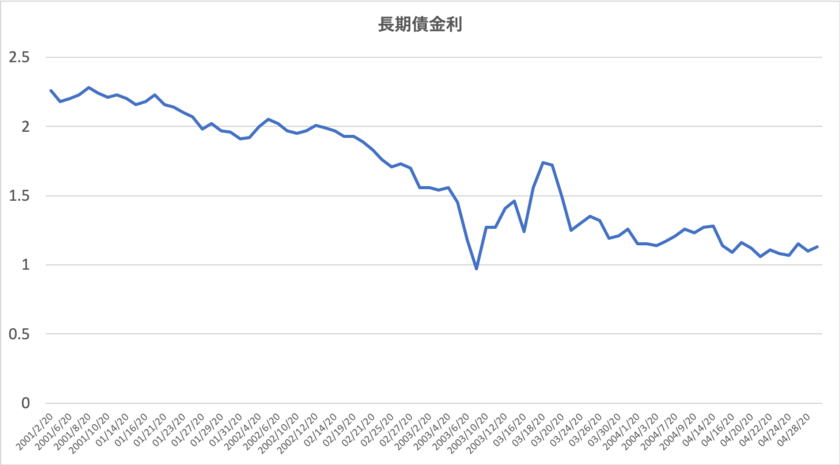 年初来の長期金利の推移