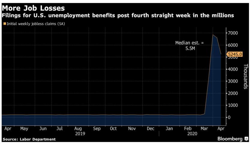米失業保険申請は525万件、過去10年に創出した雇用が1カ月で消失