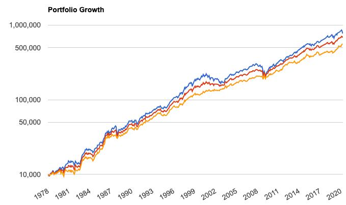 株と債券の組み合わせ比率
