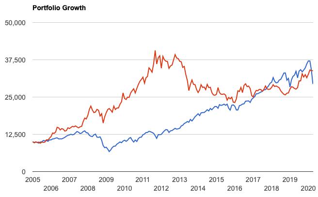 金と株の価格の推移