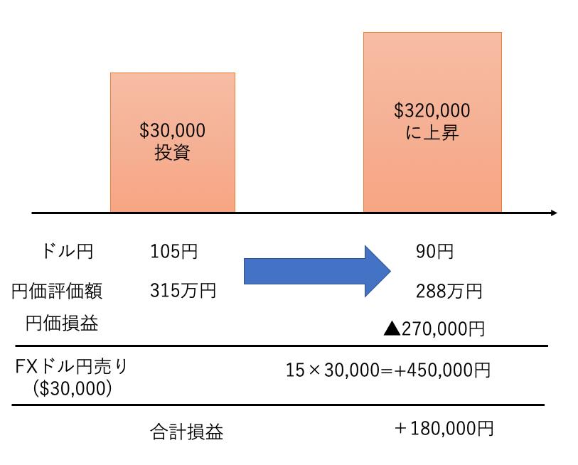 FXによる為替ヘッジの効果