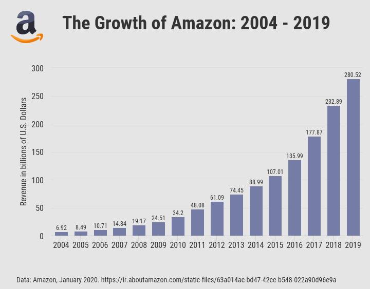 アマゾンの収益
