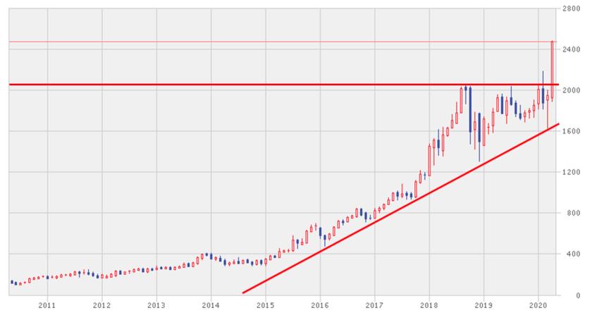 アマゾンの株価推移