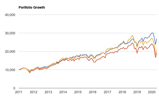 小型株の低いリターン
