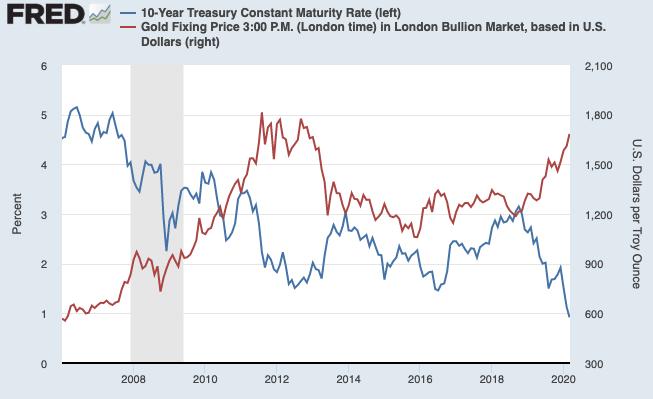 金と国債金利の逆相関