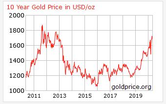 金の過去10年チャート