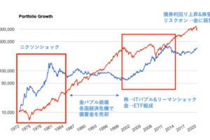 金価格と株の相関係数の低さ