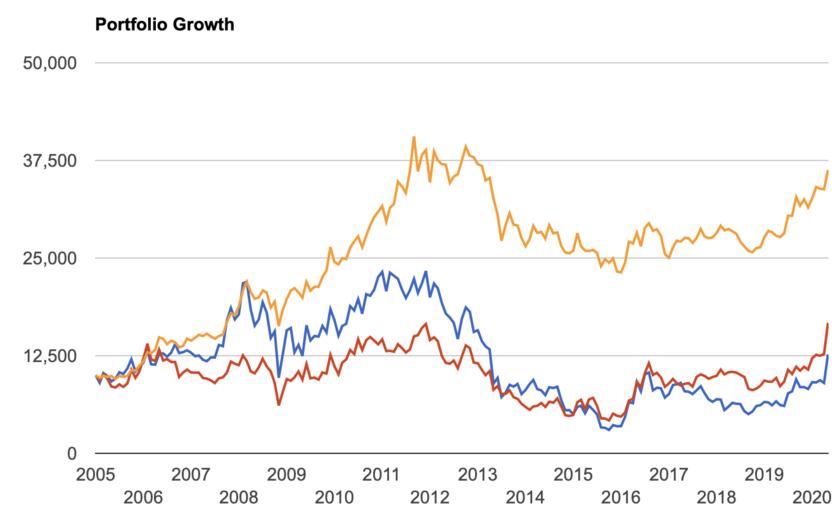 金と金鉱株の価格推移