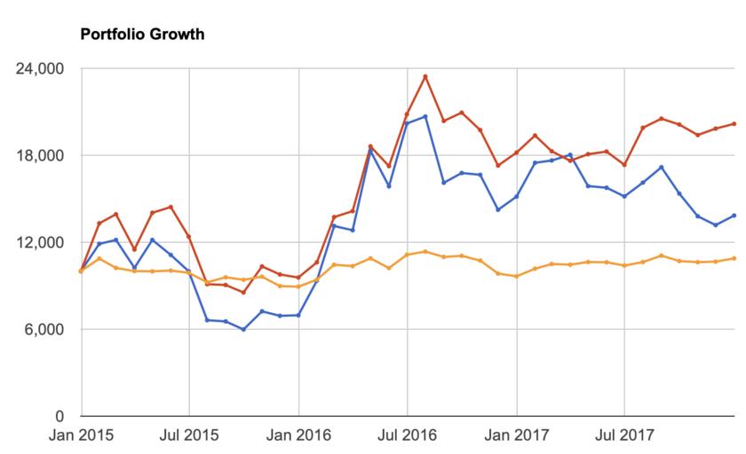 2015年-2017年の金と金鉱株の推移
