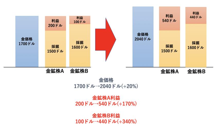 金の採掘コストによる金鉱株の利益の伸び率の違い