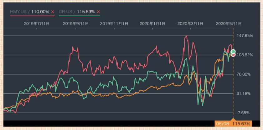南アフリカの金鉱株と米国の金鉱株の値動きの比較
