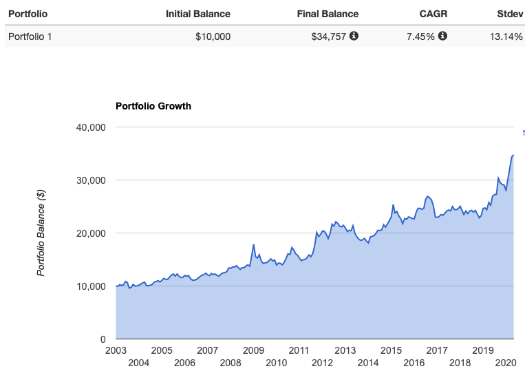 TLTの価格チャート