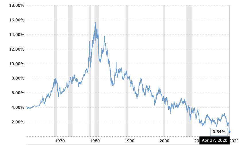 米国10年債金利のチャート