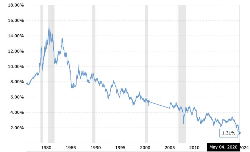 米国30年債金利のチャート