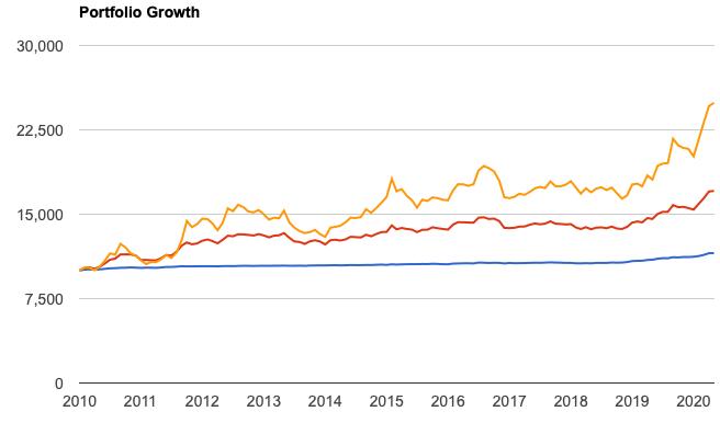 短期国債ETFと長期国債ETFの比較