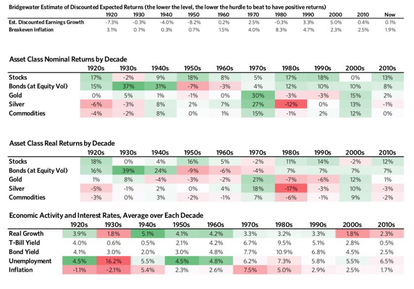 過去100年の経済データと各資産の成長率のデータ