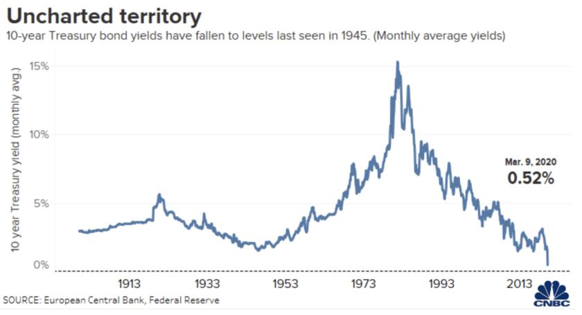 米10年債の金利