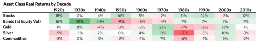 1950年代は株式投資の時代