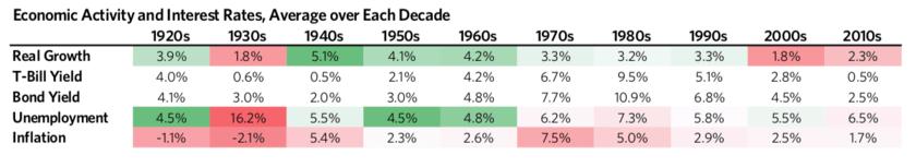 1970年代の高いインフレ率と低い成長率