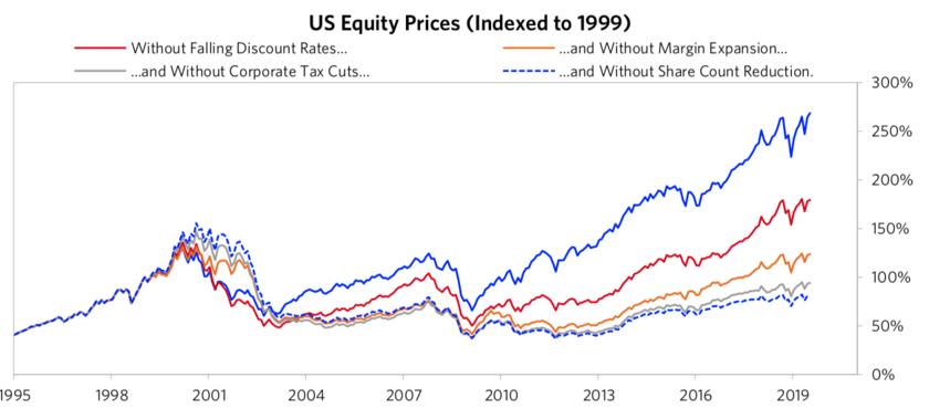 様々な要因に分解した米国株のリターン