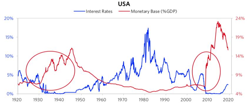 大恐慌時代と同様の金融環境