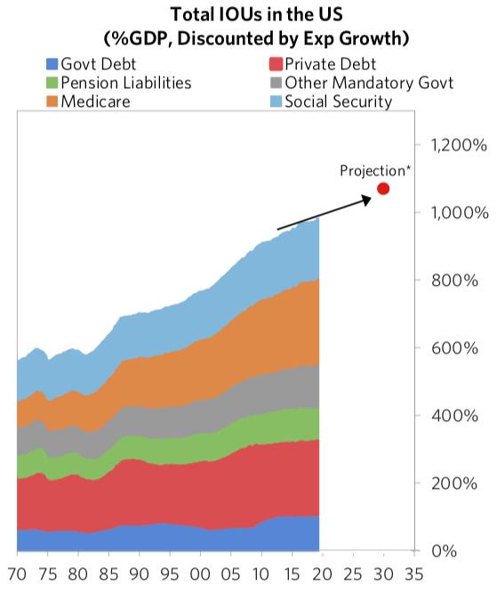 米国のひどい債務状態