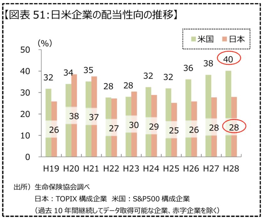 日米の配当性向の違い