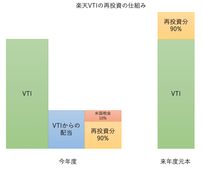楽天VTIの再投資の仕組み