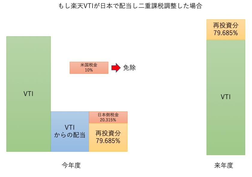 もし楽天VTIが日本で配当した場合