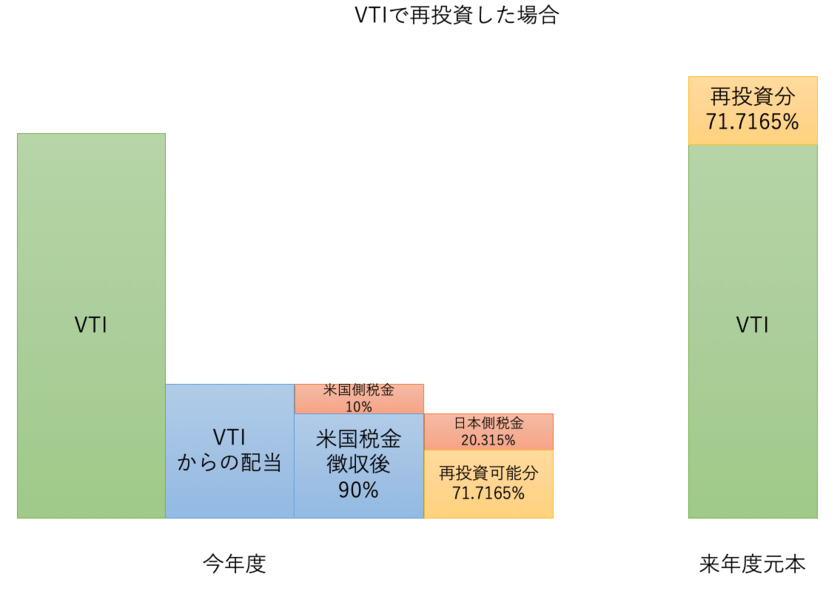 VTIの配当金を再投資した場合