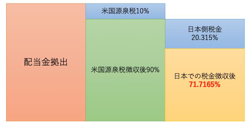 米国株の配当金の二重課税