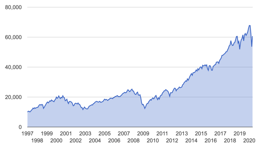米国株全体の1997年からのチャート