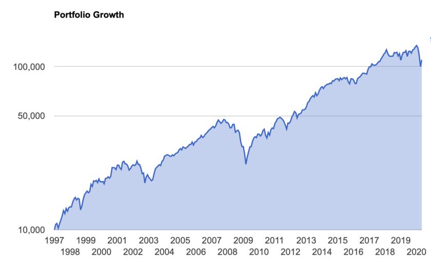 1997年の高配当利回りポートフォリオのリターン