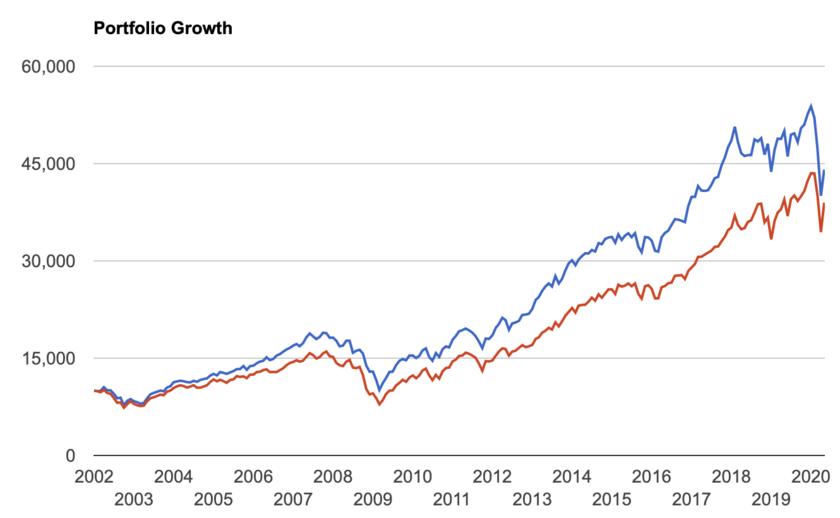 大型株20銘柄高配当利回りとVTIのリターンの推移