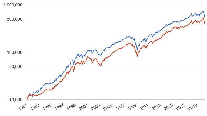 低PSR戦略の1991年からのリターン