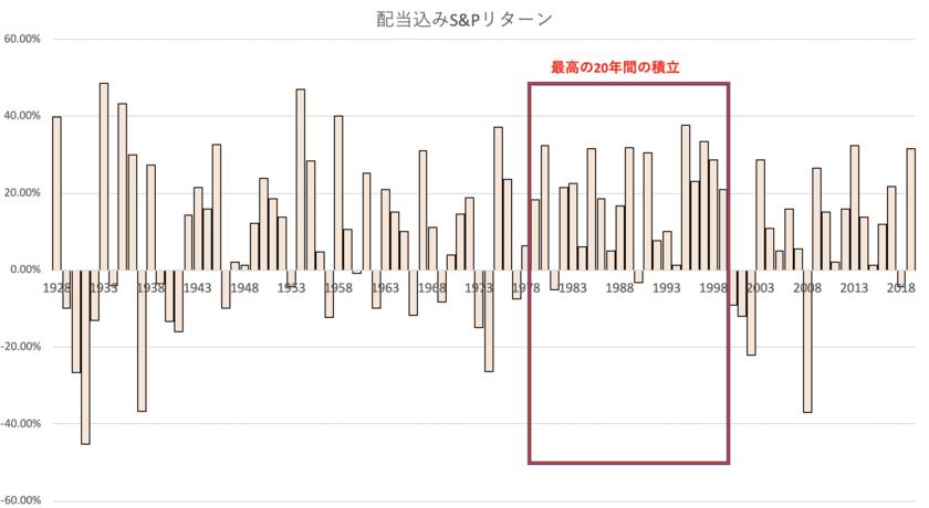 積立NISAの最高の20年間