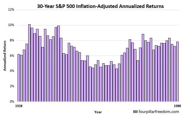 S&P500に30年間投資した場合の年平均リターン