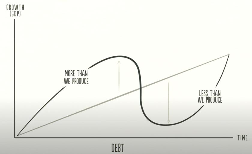 経済の拡大と縮小の図