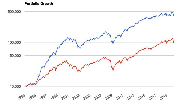 主力低PER銘柄と米国株全体とのリターンの比較