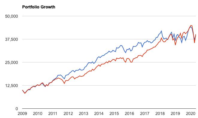 主力低PER銘柄と米国株全体のリターン