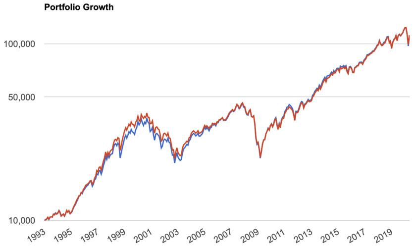 米国株全体とS&P500指数の比較