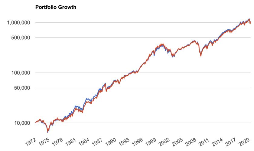 1972年からの米国株全体と大型株のリターンの比較