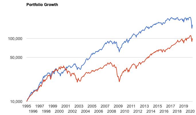 シーゲル流高配当投資ポートフォリオのリターン