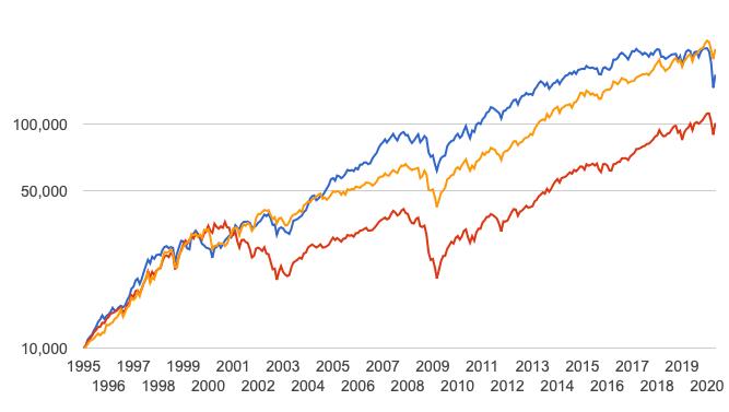 高配当投資戦略のリターン比較