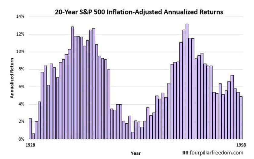 20年平均リターン