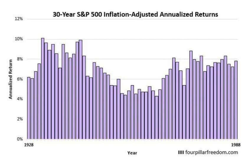30年間のS&P500の運用リターン