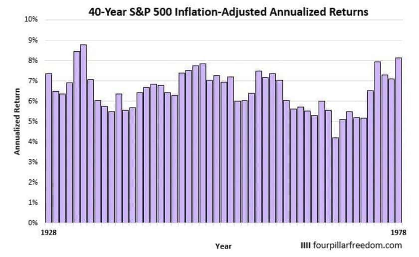 40年間のS&P500の運用リターン
