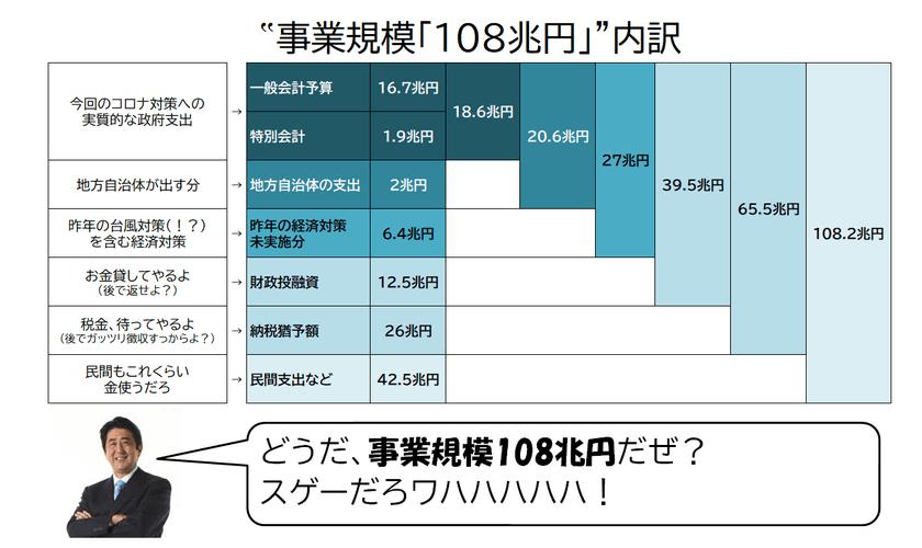 日本政府の経済対策