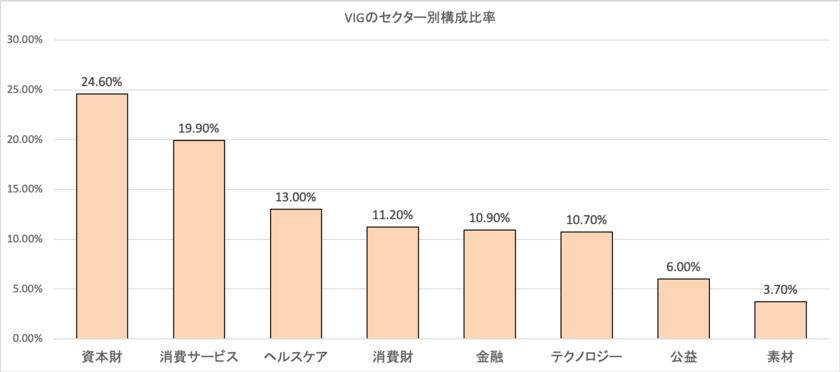 VIGのセクター別比率