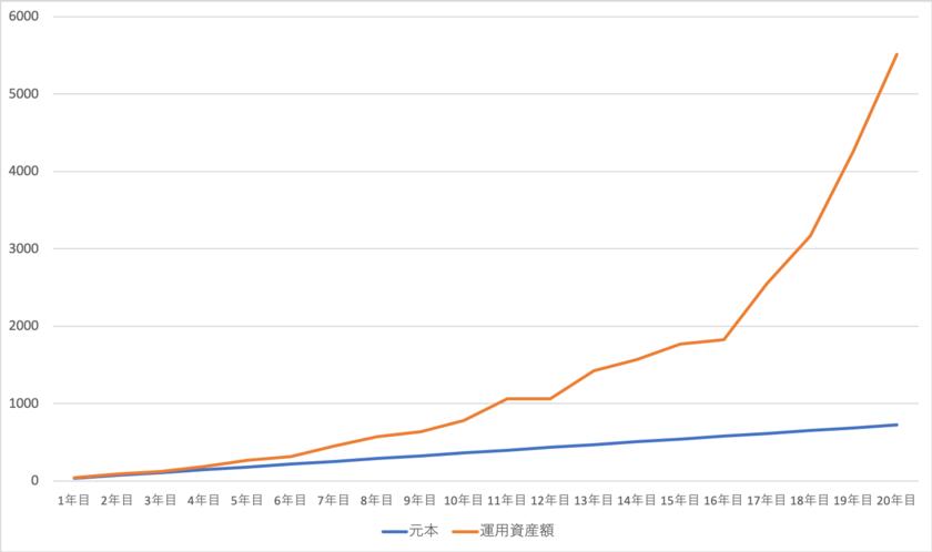 積立NISAの20年間のベストケース